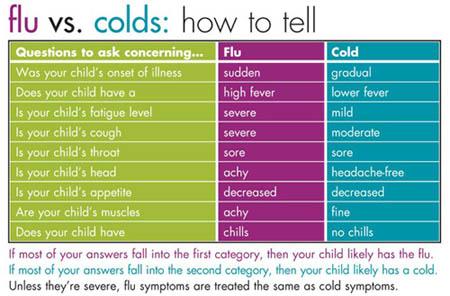 Cold versus flu symptoms arizona health spot