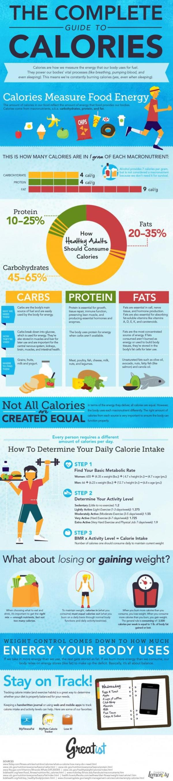 The-Complete-Guide-to-Calories-e1348595382955_0
