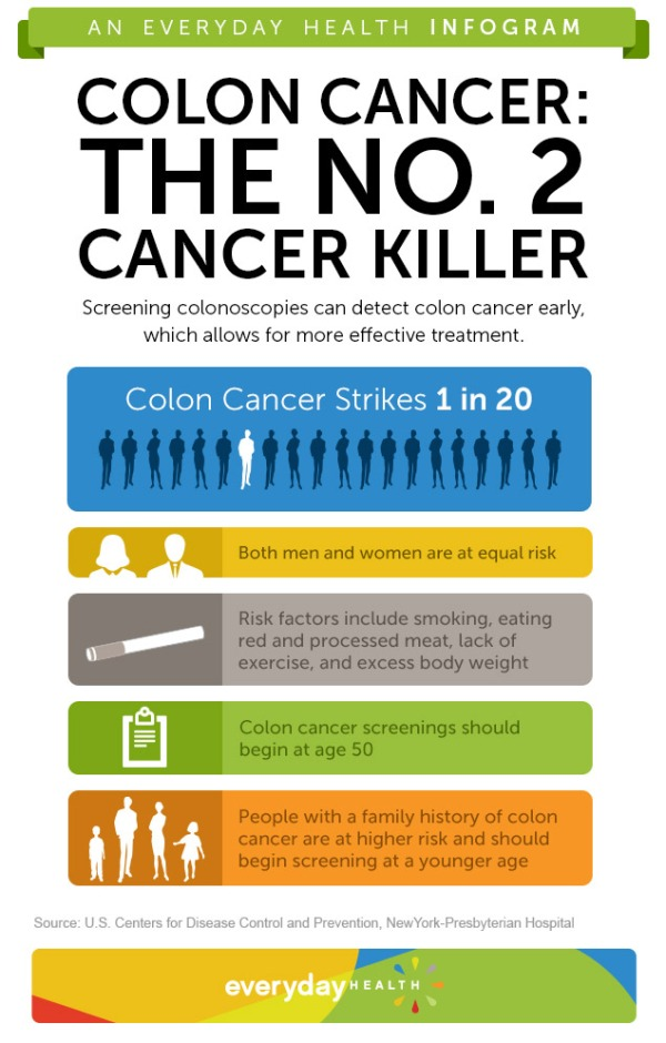 Colon_Cancer_infograph_3